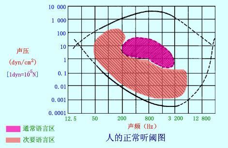 src=http_%2F%2Famuseum.cdstm.cn%2FAMuseum%2Fperceptive%2Fpage_2_ear%2Fpage_2_3%2Fhearing_threshold.jpg&refer=http_%2F%2Famuseum.cdstm.jpg
